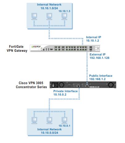 Cisco VPN-3005 İle FortiGate Aradında VPN Nasıl Yapılır?